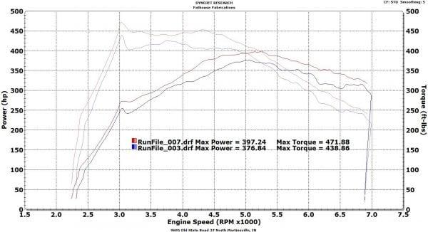 VRSF Race Intercooler FMIC Upgrade Kit 12-16 F20 & F30 228i/M235i/328i/335i/428i/435i N20 N55-3055